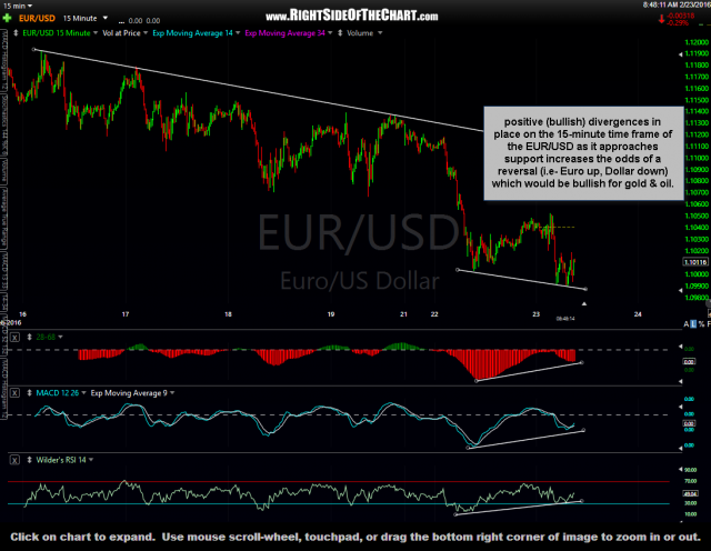 EUR-USD 15 minute Feb 23rd