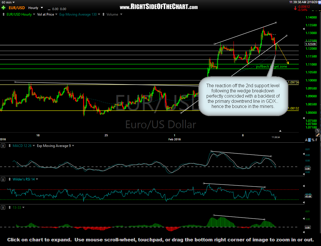 EUR-USD 60-minute 3 Feb 10th