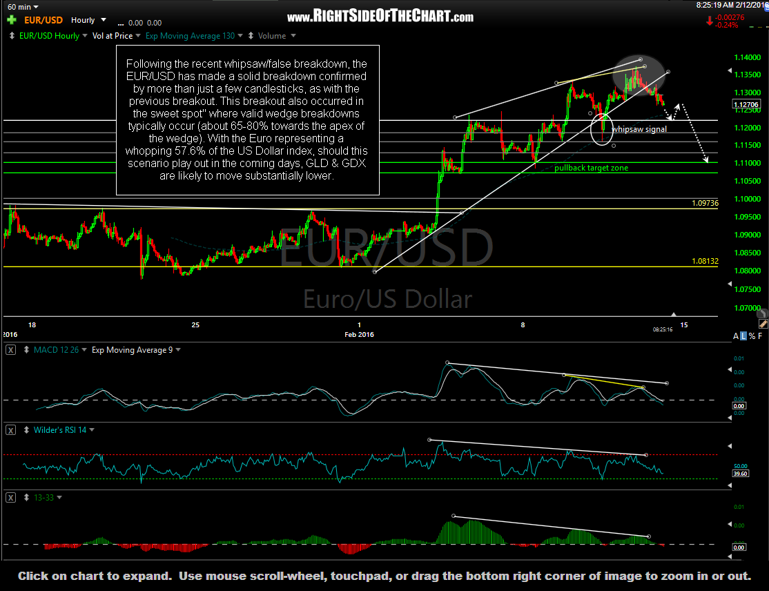 EUR-USD 60-minute Feb 12th