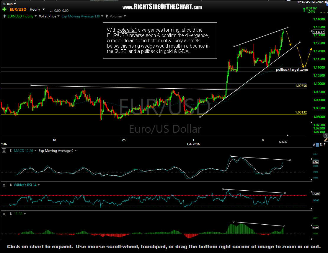 EUR-USD 60 minute Feb 9th
