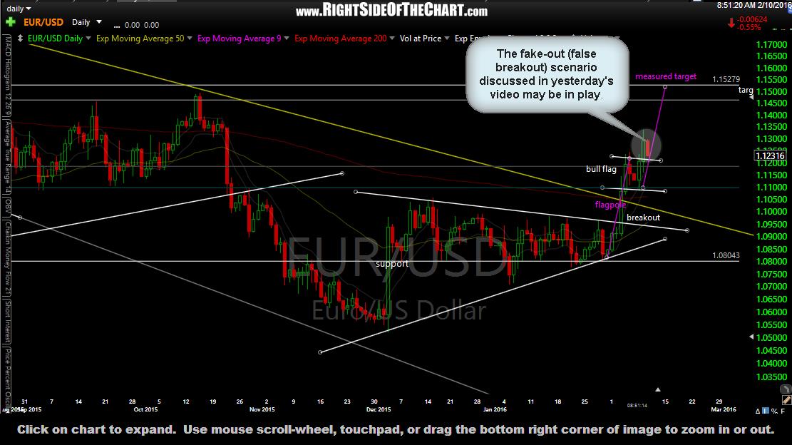 EUR-USD daily Feb 10th
