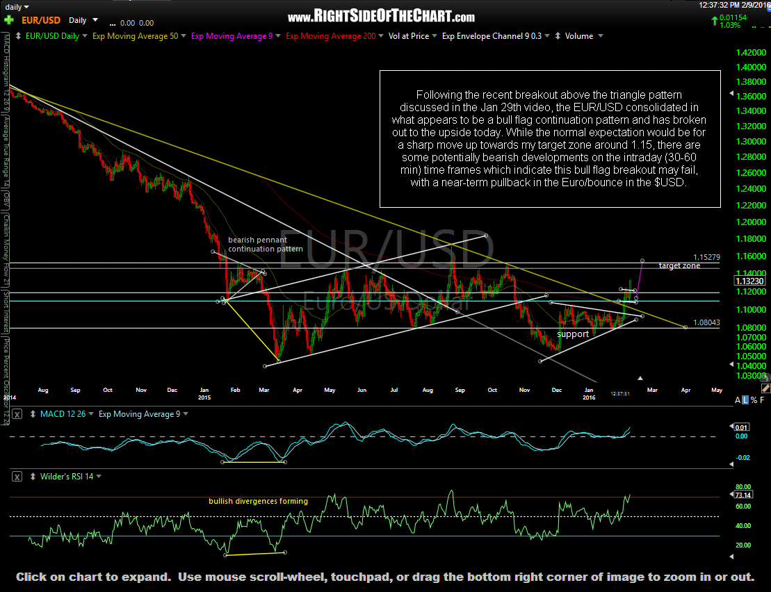 EUR-USD daily Feb 9th