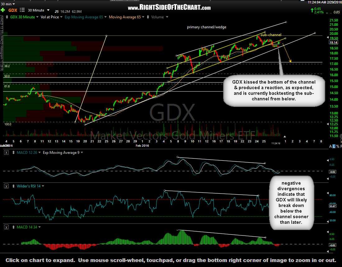 GDX 30-minute Feb 29th
