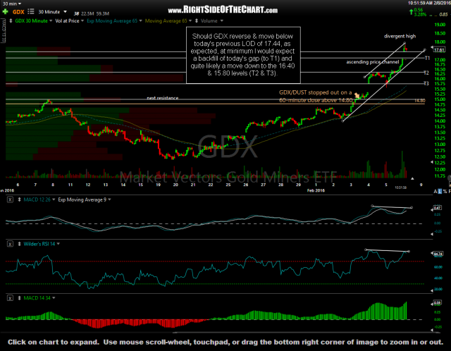GDX 30-minute Feb 8th