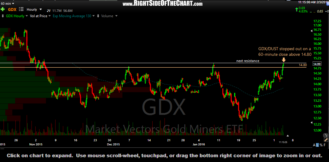 GDX 60-minute 2 Feb 3rd