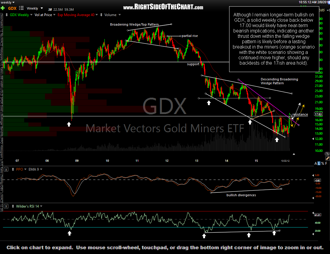GDX weekly Feb 8