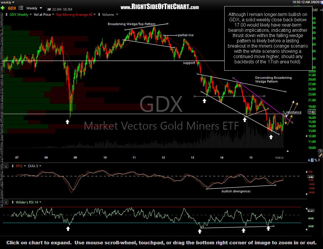 GDX weekly Feb 8
