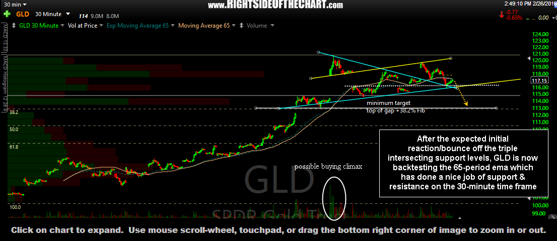 GLD 30-min Feb 26th