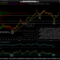 NAT daily Feb 16th
