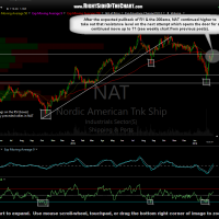 NAT daily Feb 29th