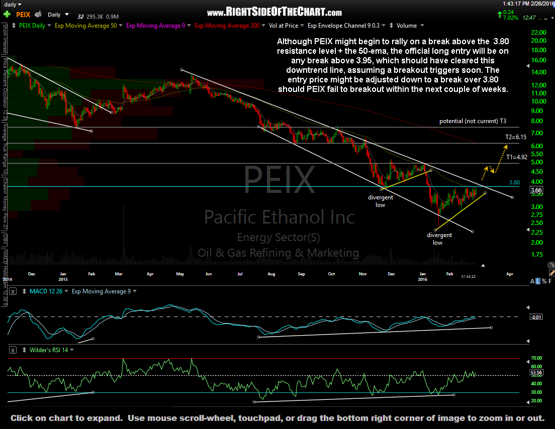 PEIX daily Feb 26th