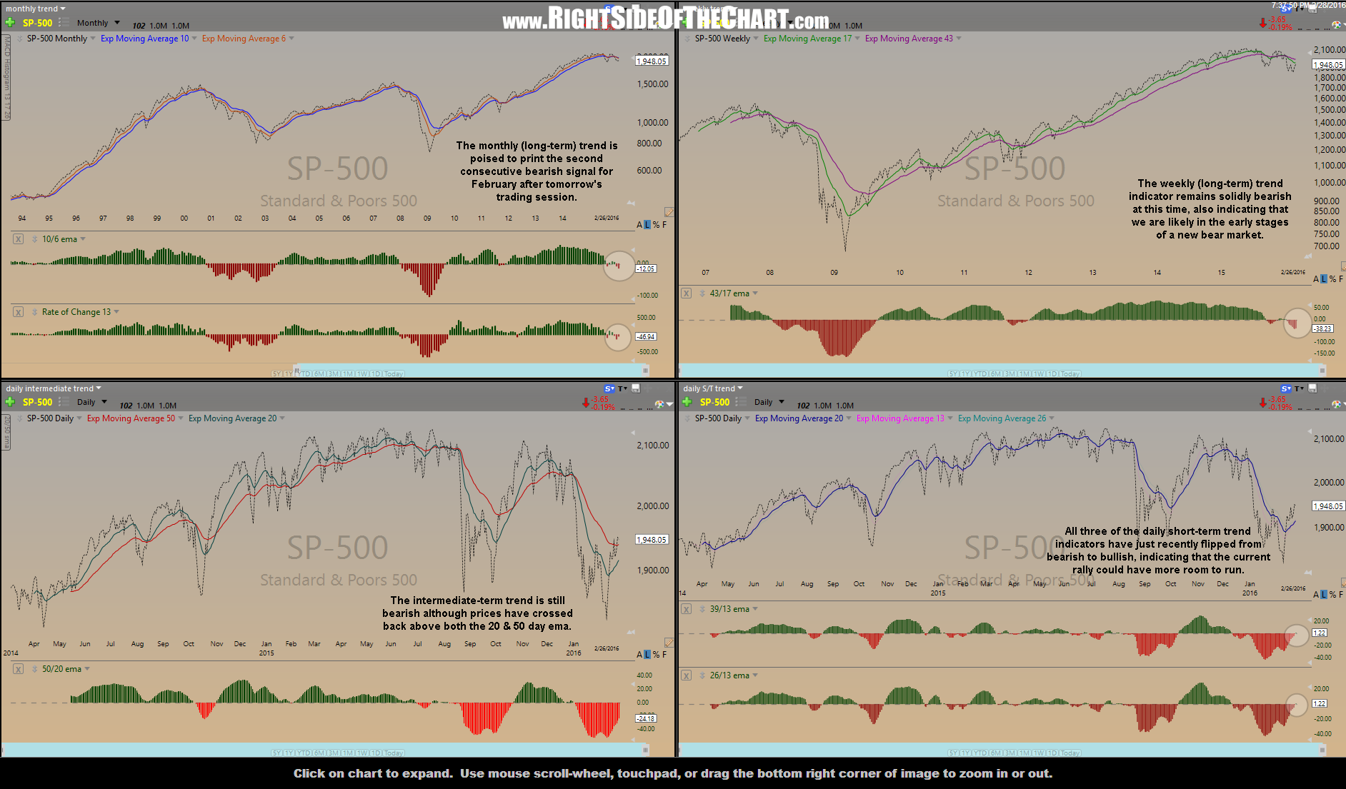 Quad Trend Indicators Feb 28th