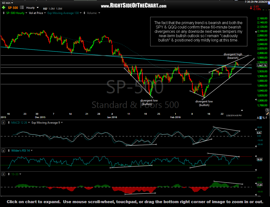 $SPX 60 minute Feb 28th