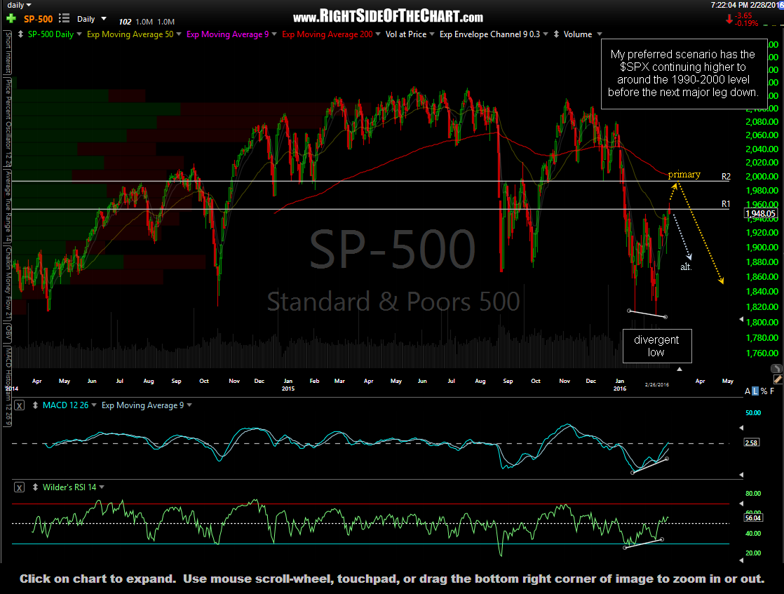 $SPX daily Feb 28th