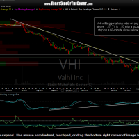 VHI daily Feb 29th