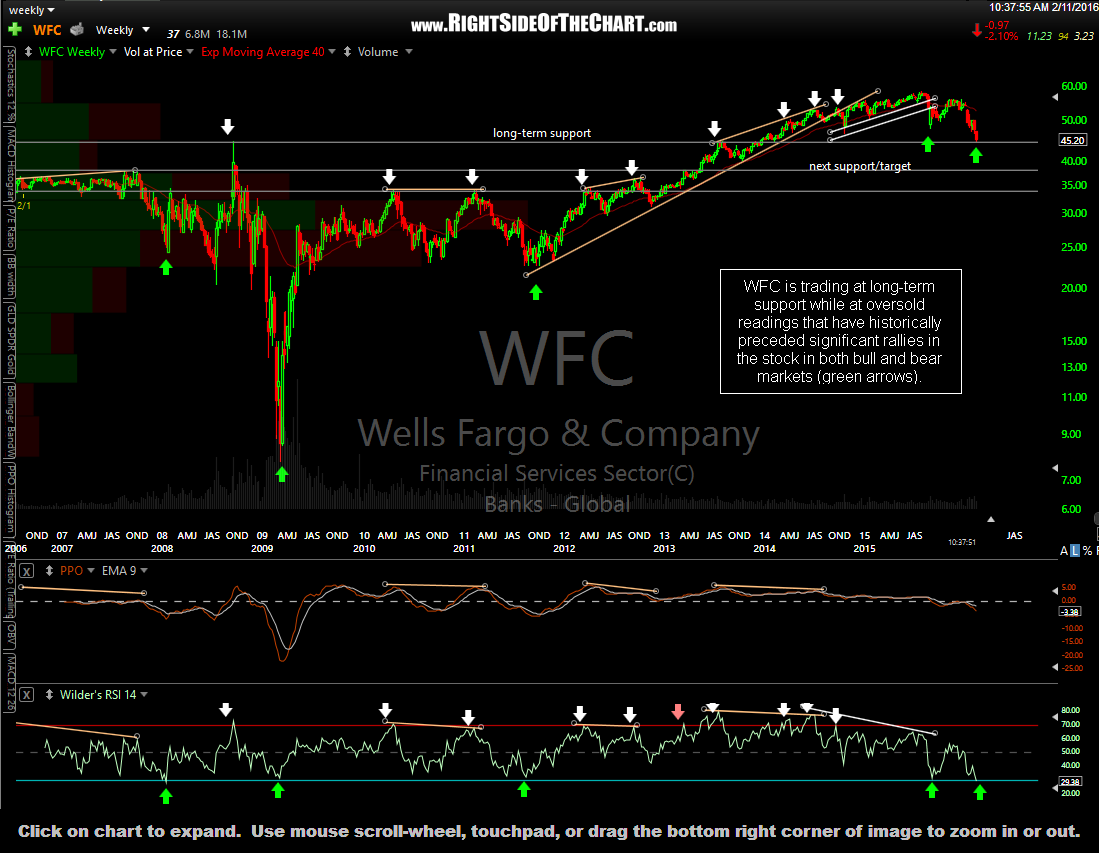 Wfc stock options