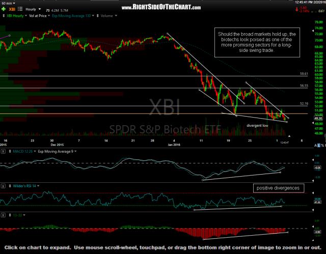 XBI 60-minute Feb 2nd