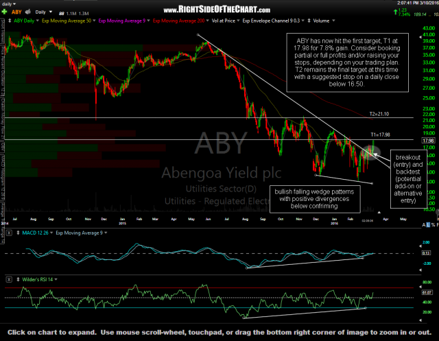 ABY daily March 10th