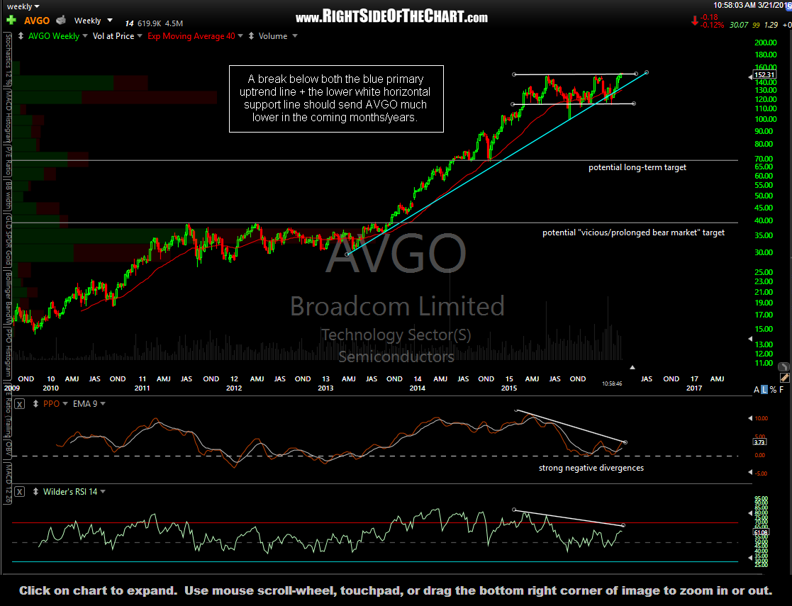 AVGO weekly March 21st