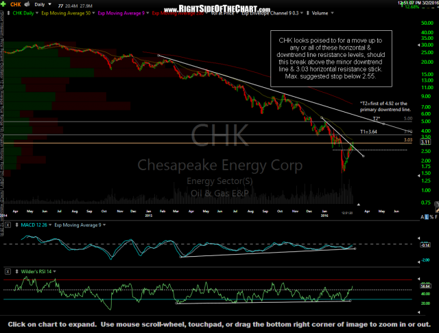 CHK daily March 2nd