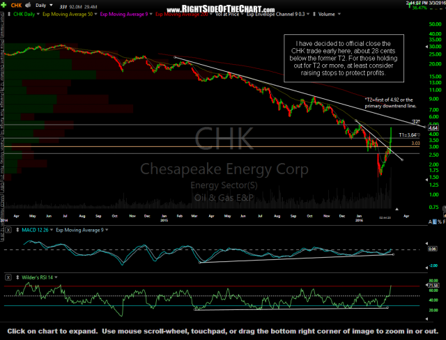 CHK daily March 3rd
