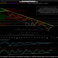 CLF daily March 2nd