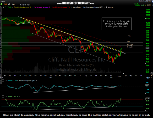 CLF daily March 4th