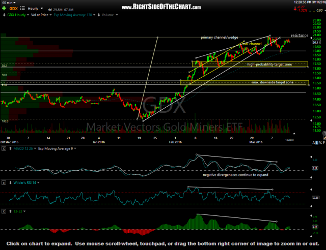 GDX 60-minute March 11th