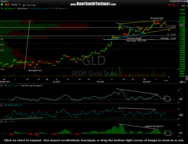 GLD 60-minute March 11th