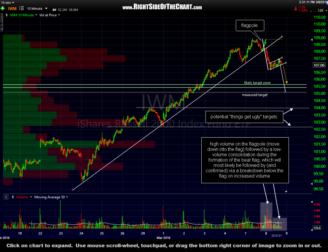 IWM 10-minute March 8