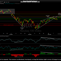 $NDX daily March 17th
