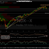 $NDX weekly March 28th