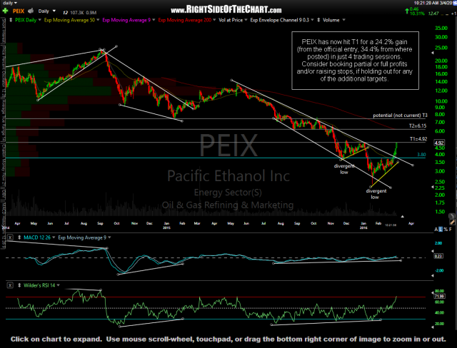 PEIX daily March 4th