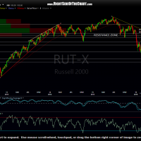 $RUT 2-day period March 28th