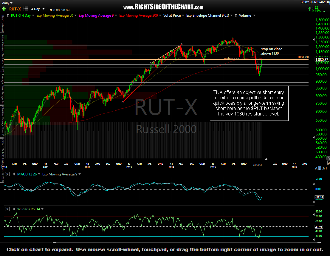 $RUT daily March 4th