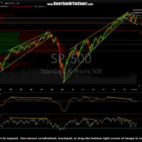 $SPX 8-d period15-yr March 28th