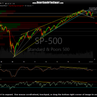 $SPX weekly March 28th