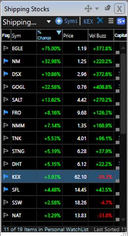 Shipping stock watchlist March 4th