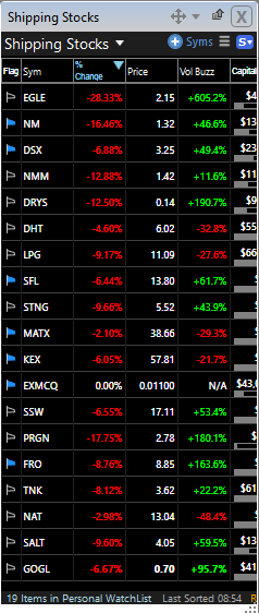 Shipping stock watchlist March 8th