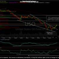 USO daily March 11th