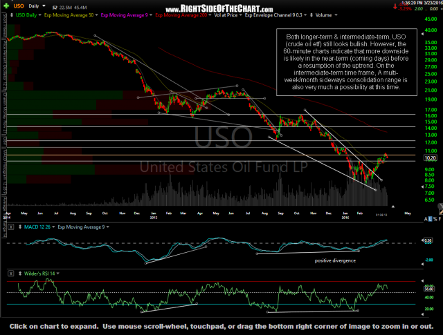 USO daily March 23rd