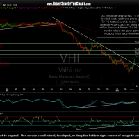 VHI daily March 1st