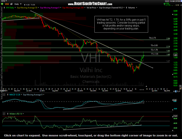 VHI daily March 7th