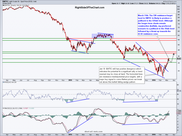 $WTIC daily March 11th