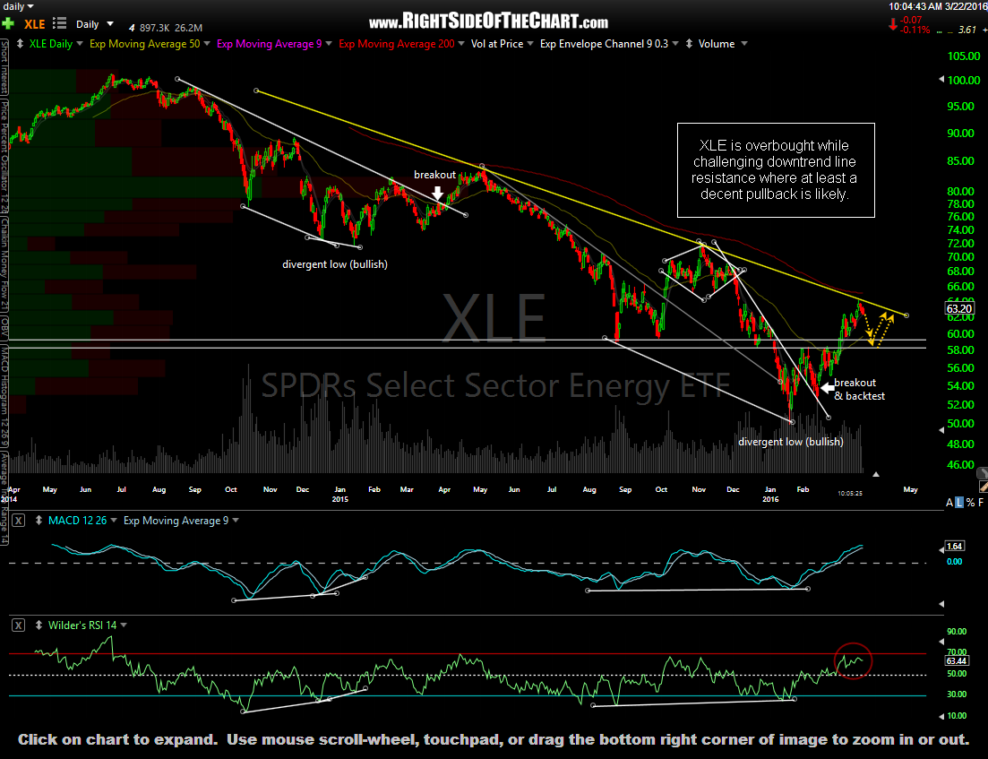 XLE daily March 22nd