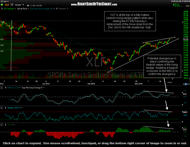 XLF 60-minute March 18th