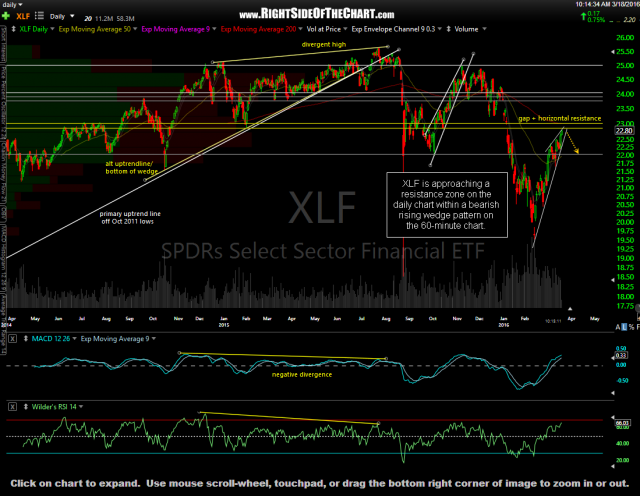 XLF daily March 18th