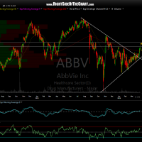 ABBV daily April 6th