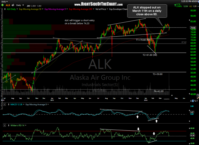 ALK daily April 5th