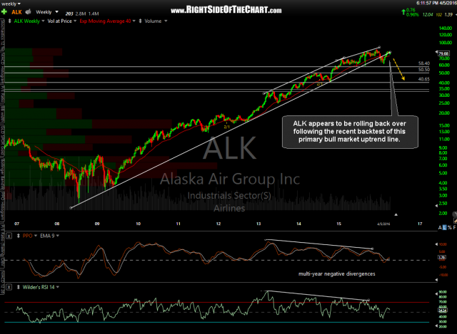 ALK weekly April 5th